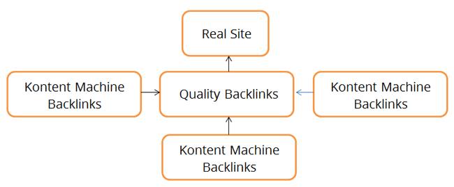 Cara Mudah Membuat Konten Unik untuk Link Building