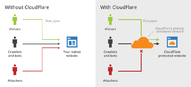 cloudflare-explained